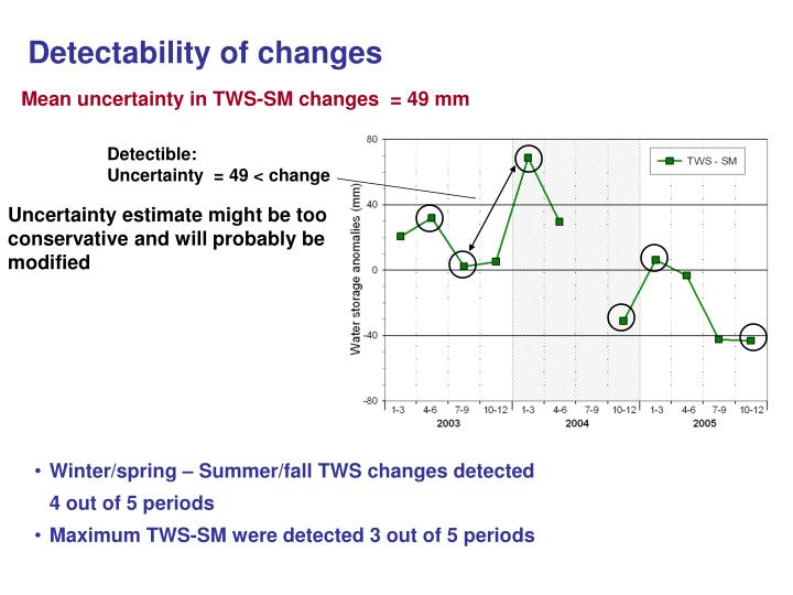 Detectability of changes