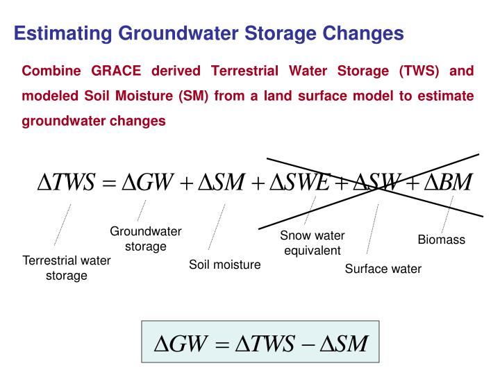 Estimating Groundwater Storage Changes