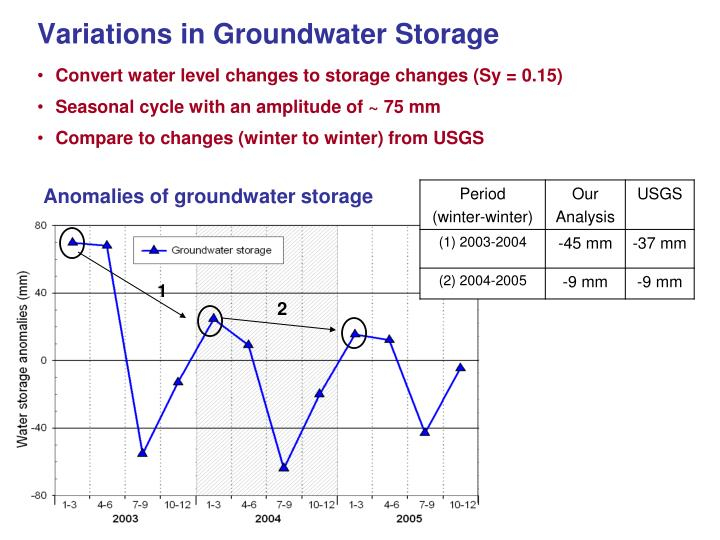 Variations in Groundwater Storage