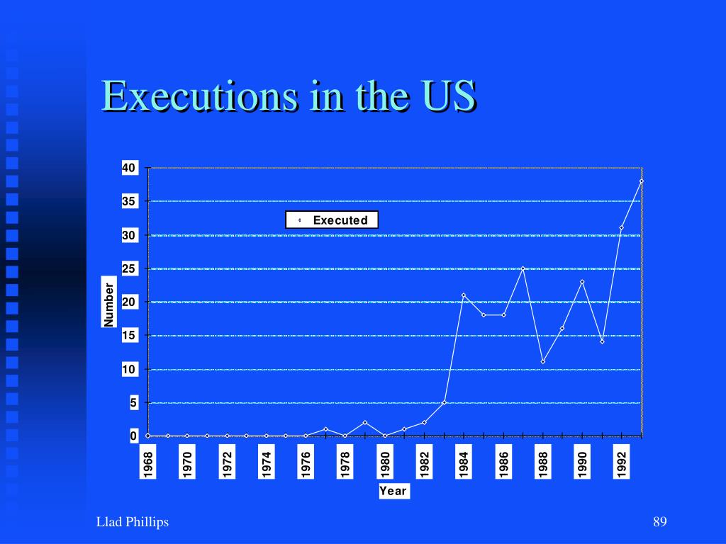 Executions in the US