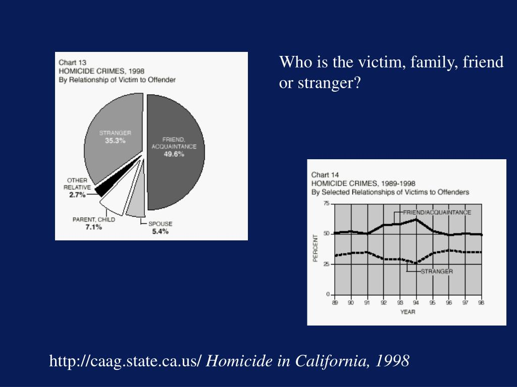 Who is the victim, family, friend