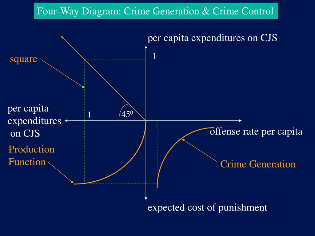 Four-Way Diagram: Crime Generation & Crime Control