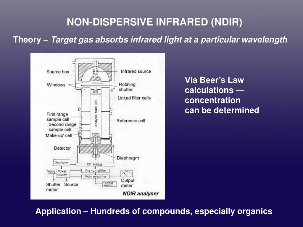 NON-DISPERSIVE INFRARED (NDIR)
