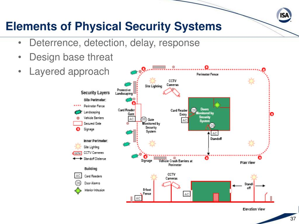 Elements of Physical Security Systems