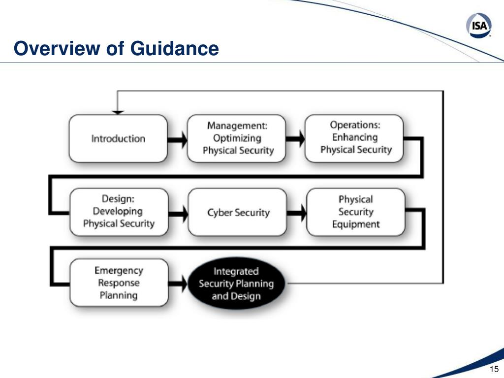 Overview of Guidance