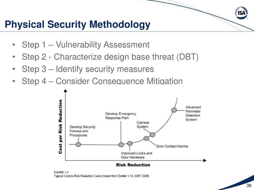 Physical Security Methodology