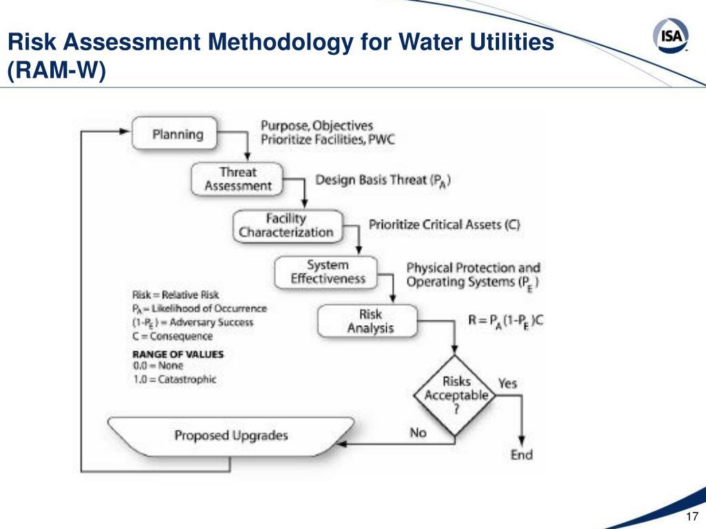 Risk Assessment Methodology for Water Utilities (RAM-W)