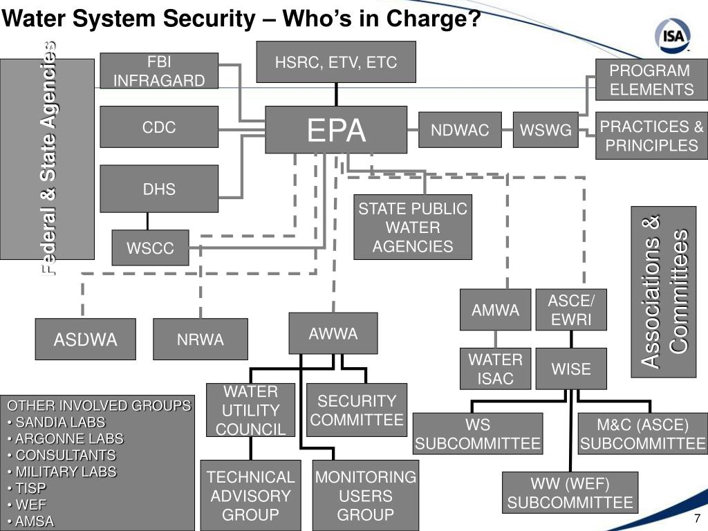 Water System Security – Who's in Charge?
