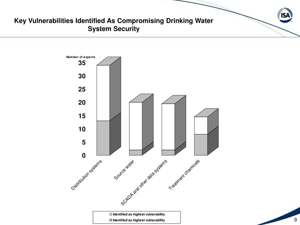 Key Vulnerabilities Identified As Compromising Drinking Water System Security