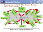 developing content the design process relaxed figure of 8 model