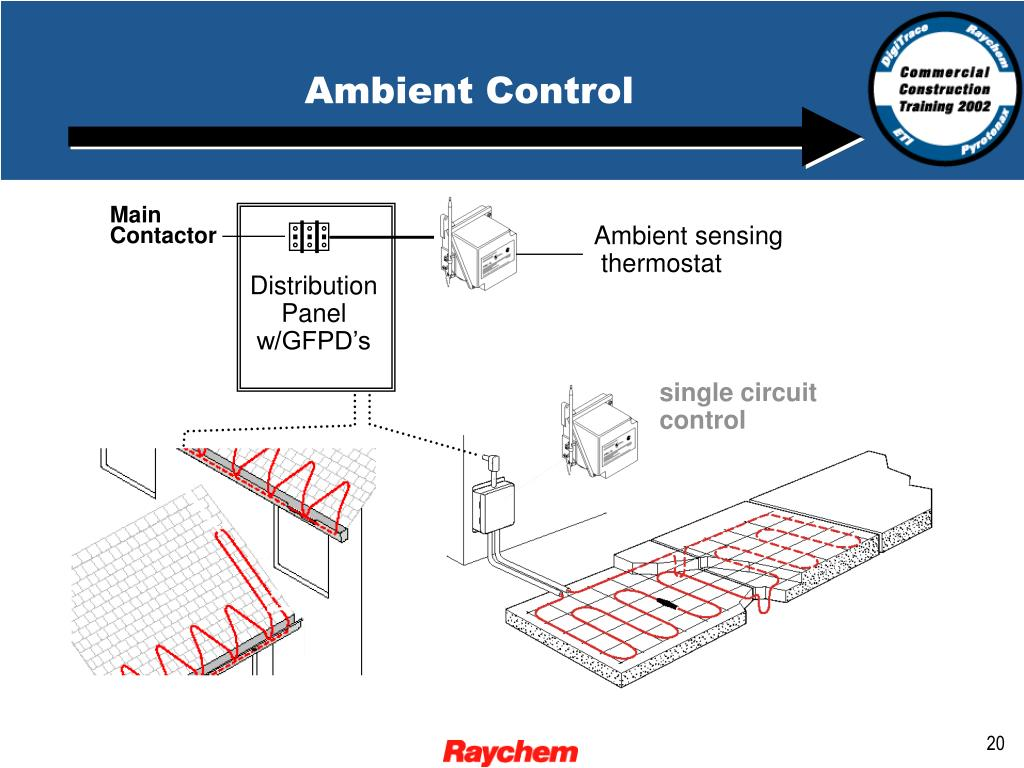 Ambient Control