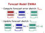 forecast model ewma