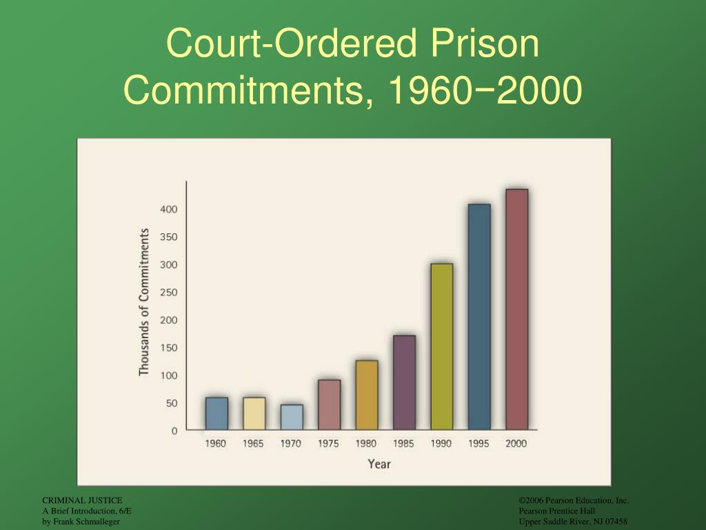 Court-Ordered Prison Commitments, 1960
