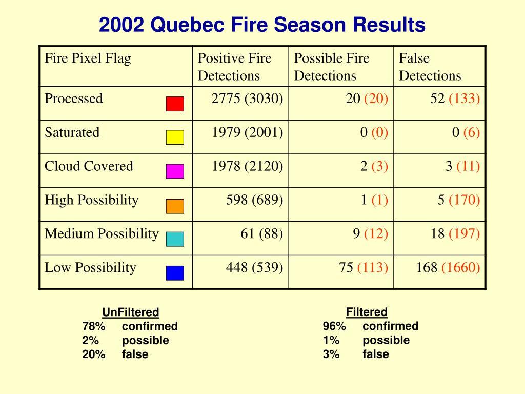2002 Quebec Fire Season Results