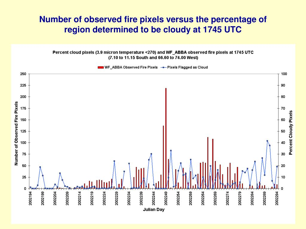 Number of observed fire pixels versus the percentage of region determined to be cloudy at 1745 UTC