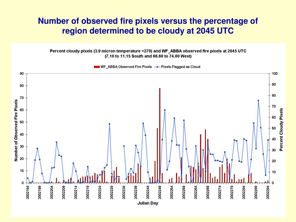 Number of observed fire pixels versus the percentage of region determined to be cloudy at 2045 UTC