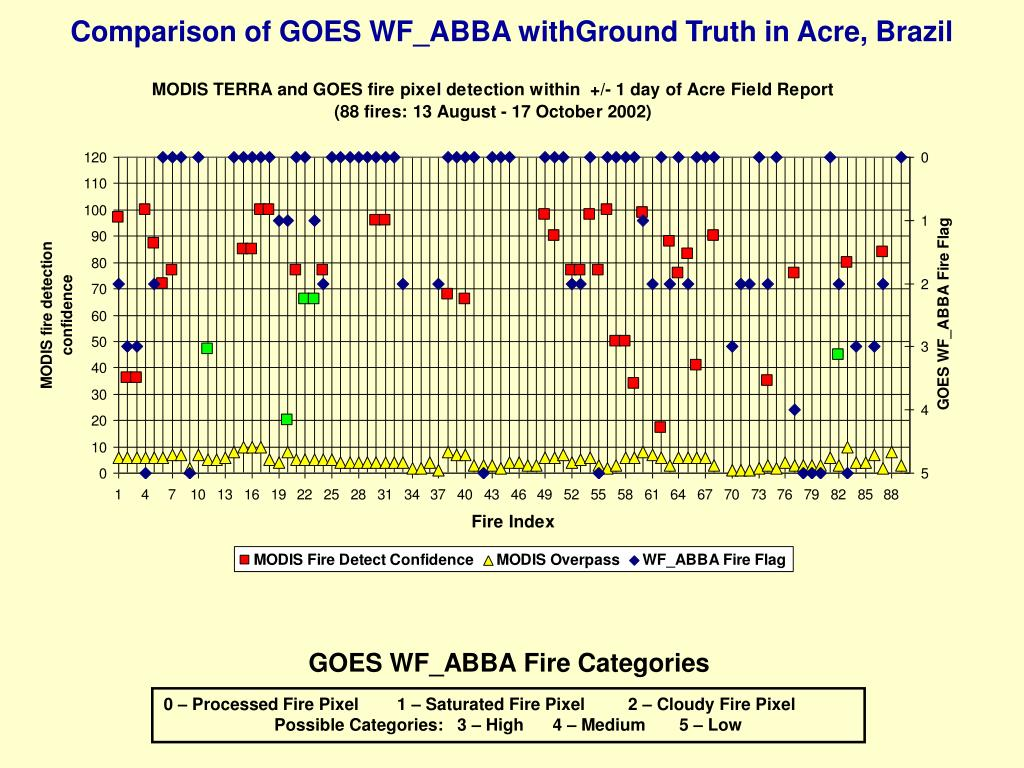 Comparison of GOES WF_ABBA withGround Truth in Acre, Brazil
