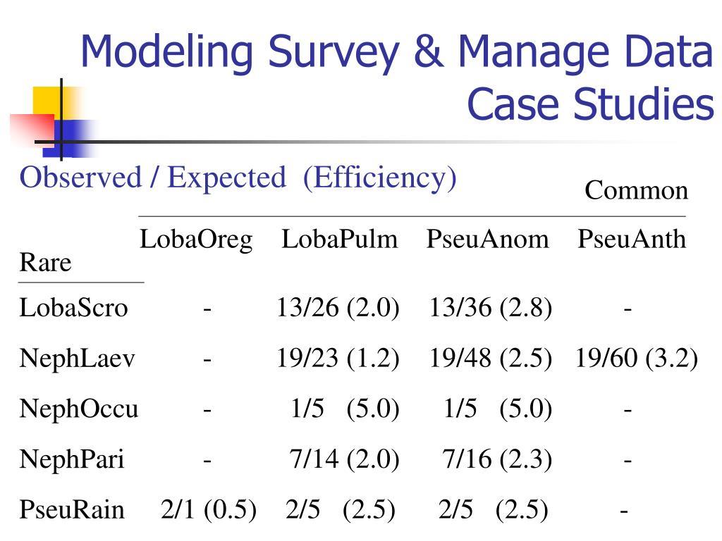 Modeling Survey & Manage Data