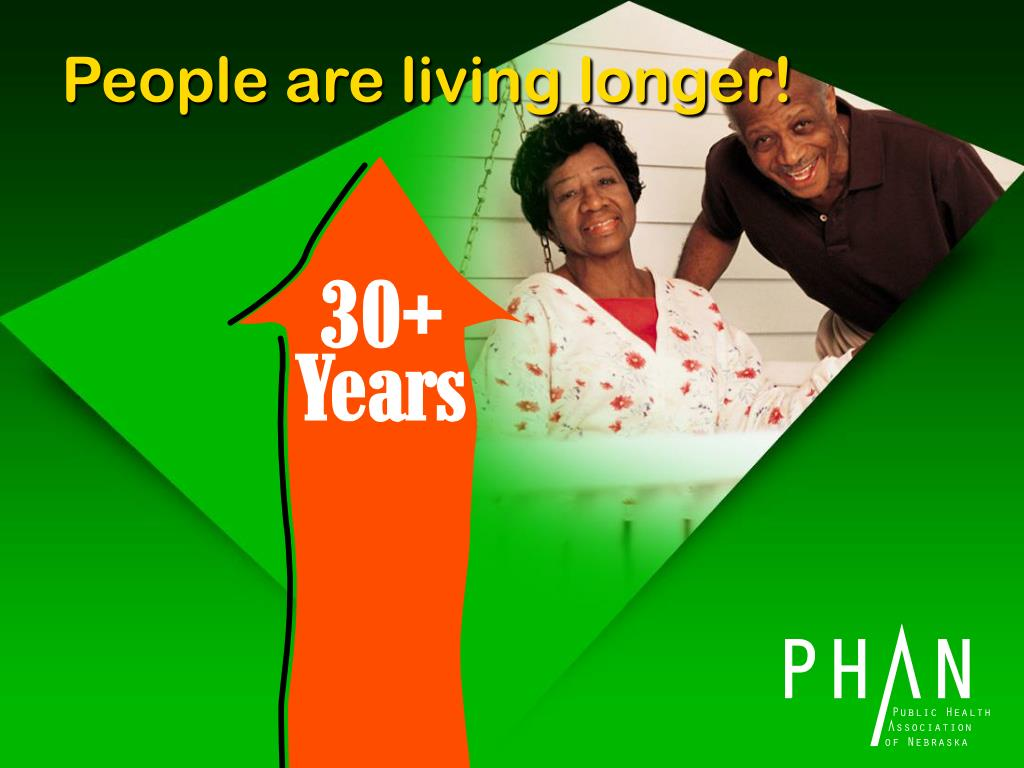 People are living longer!