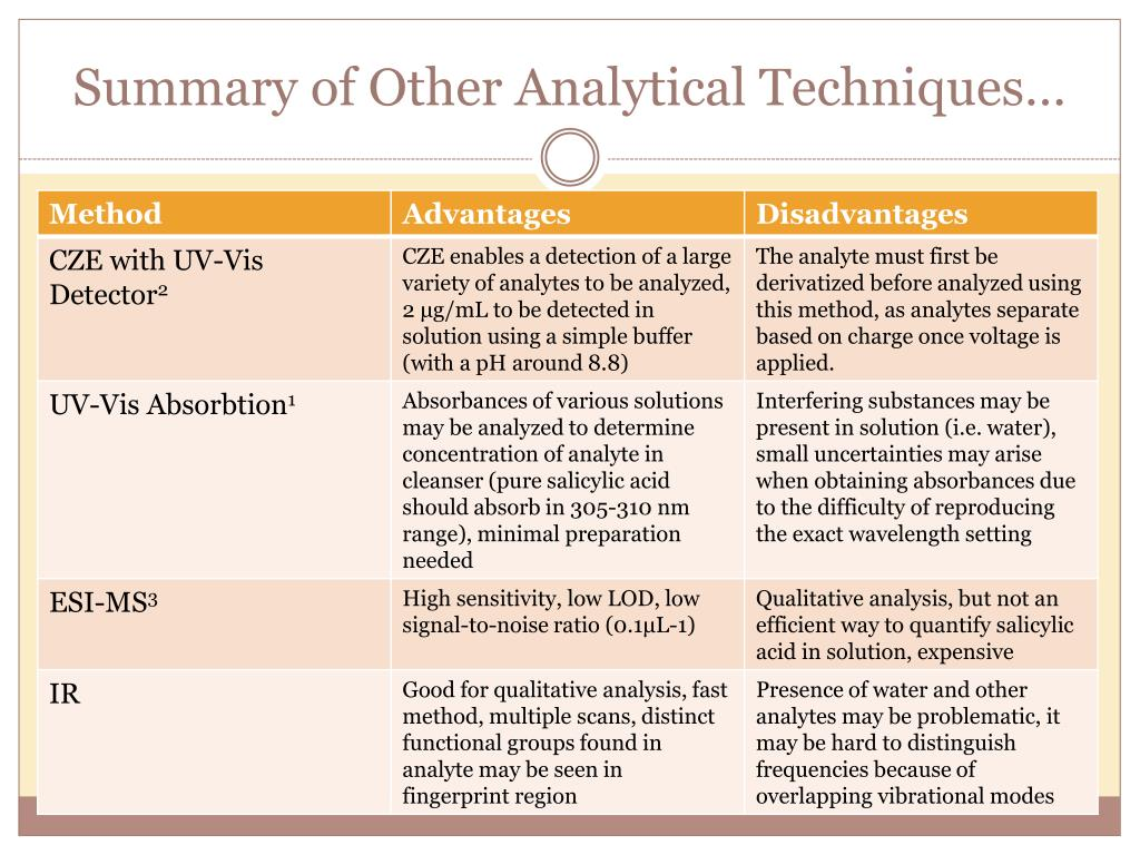 Summary of Other Analytical Techniques…