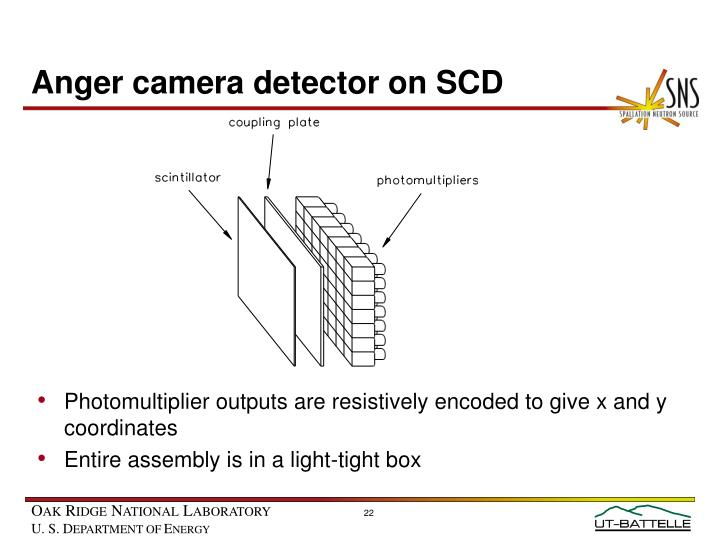 Anger camera detector on SCD