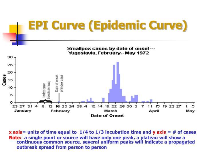 EPI Curve (Epidemic Curve)