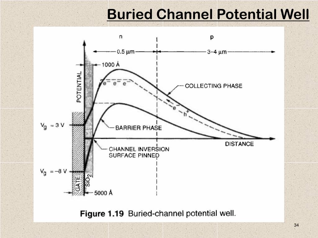 Buried Channel Potential Well