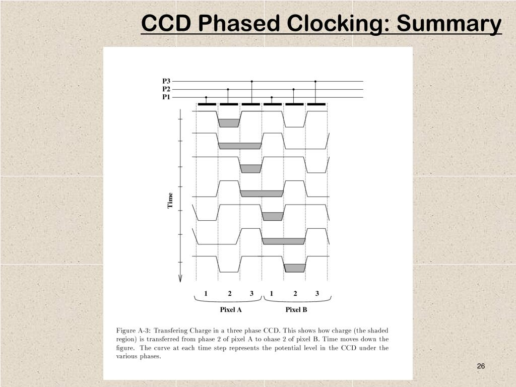 CCD Phased Clocking: Summary