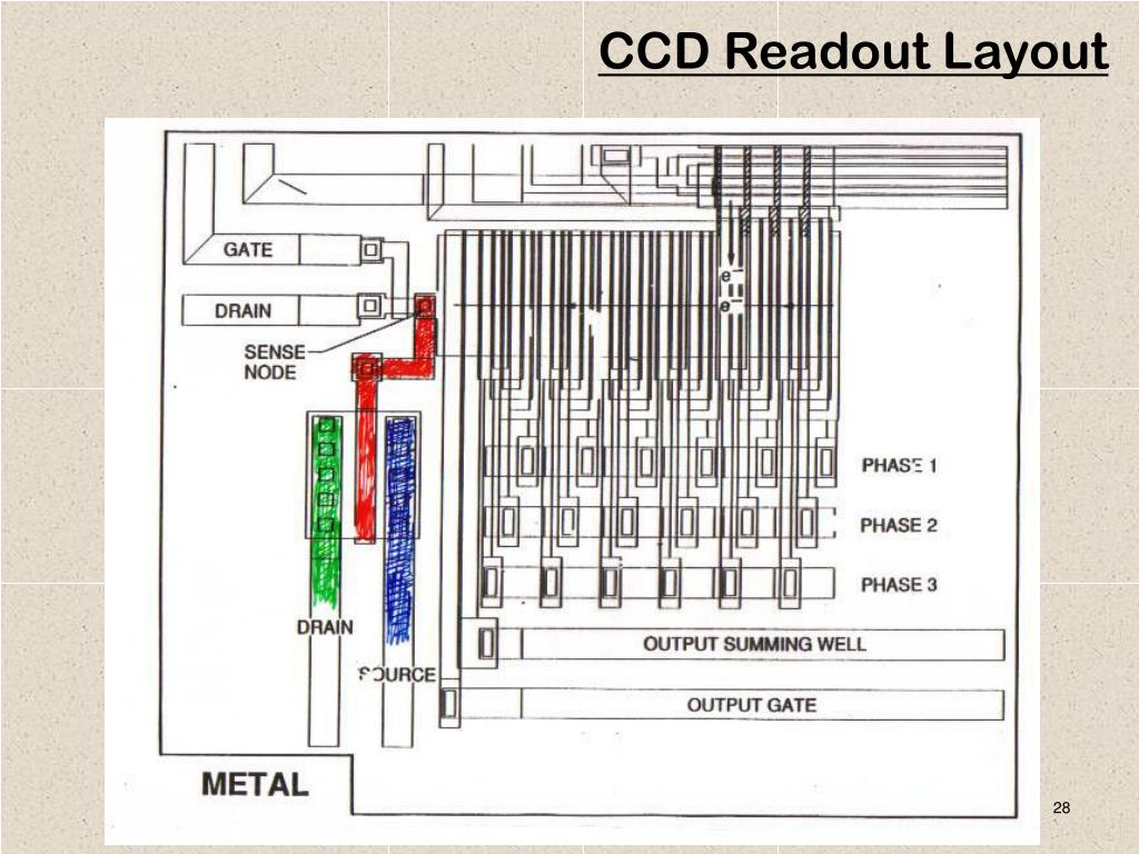 CCD Readout Layout