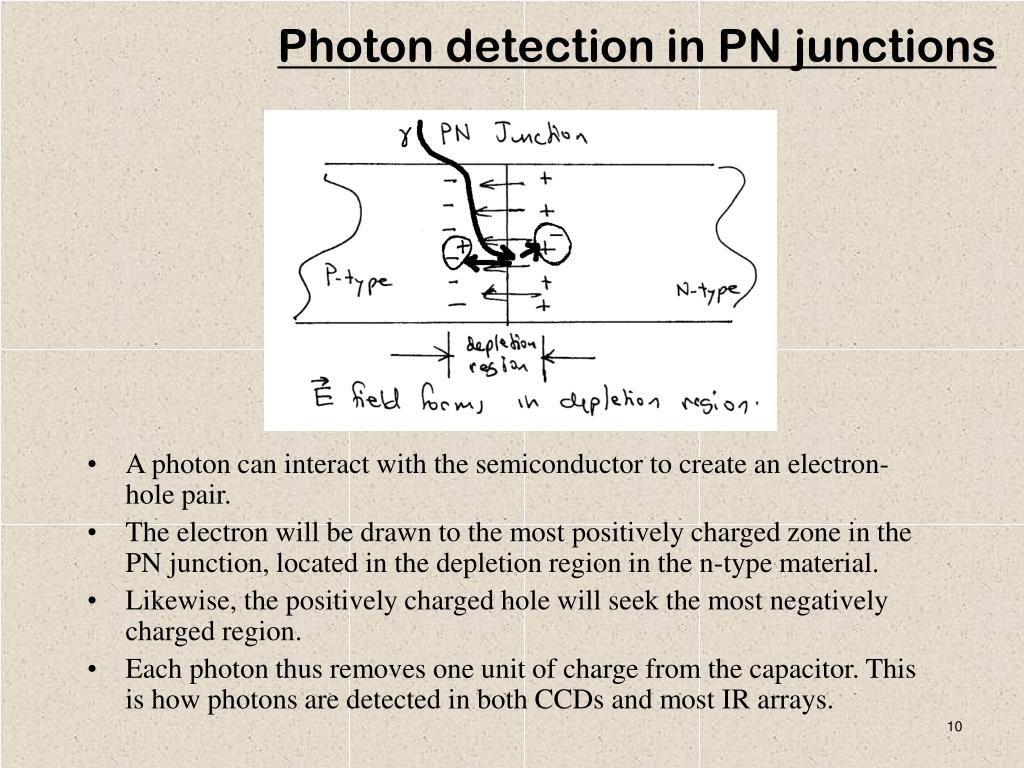 A photon can interact with the semiconductor to create an electron-hole pair.
