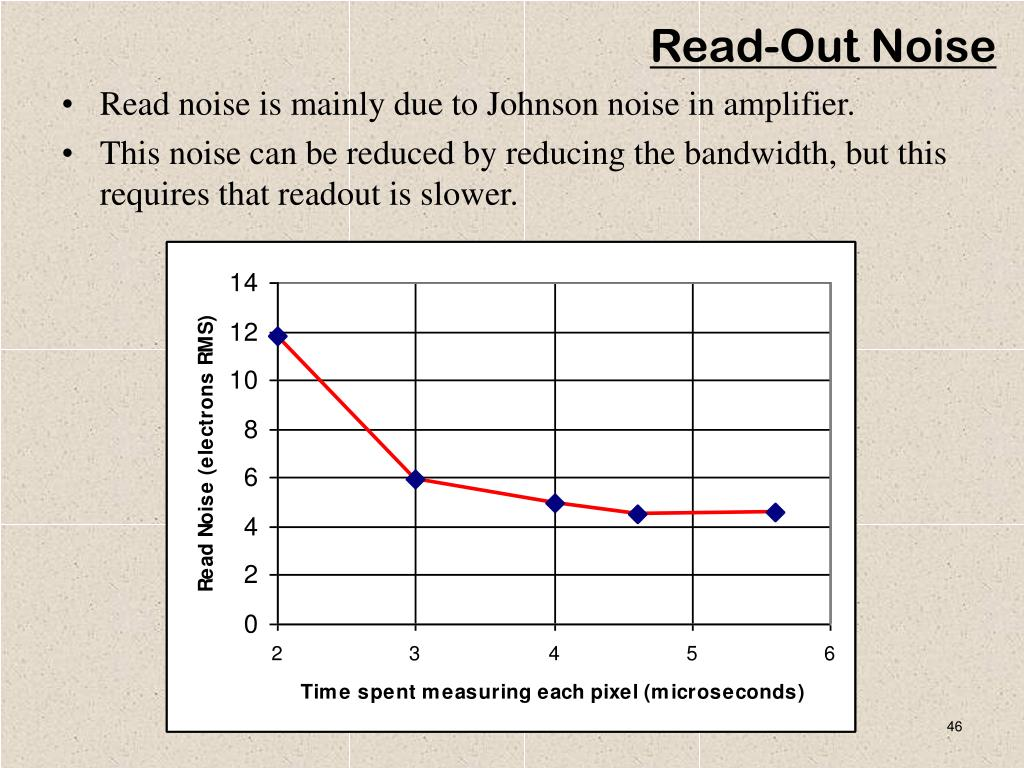 Read-Out Noise