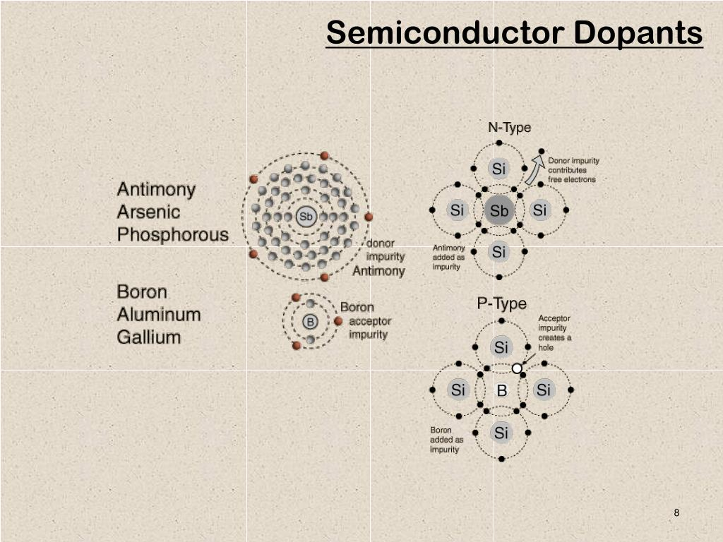 Semiconductor Dopants