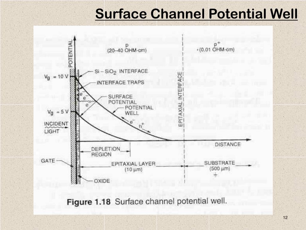 Surface Channel Potential Well