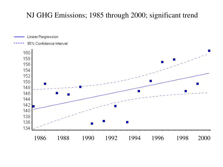 NJ GHG Emissions; 1985 through 2000; significant trend