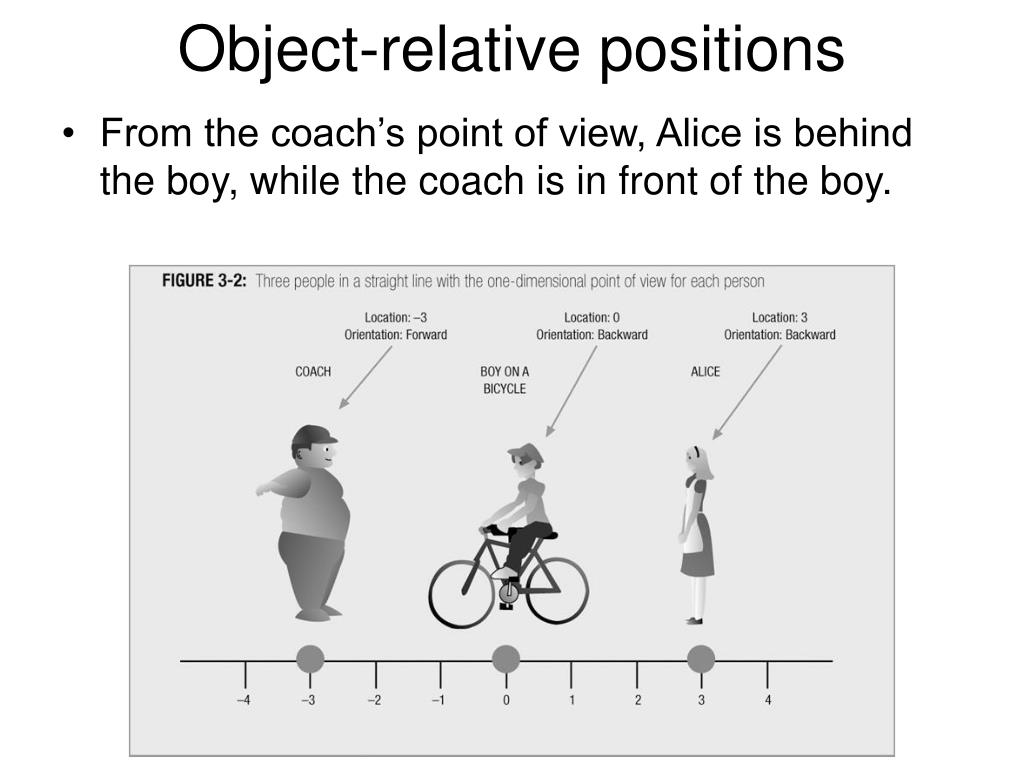 Object-relative positions