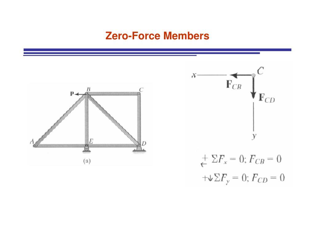 Zero-Force Members