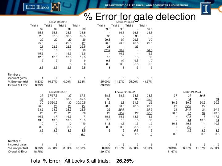 % Error for gate detection