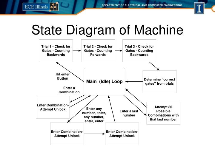 State Diagram of Machine