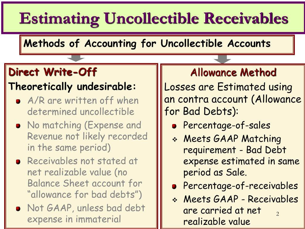 Estimating Uncollectible Receivables