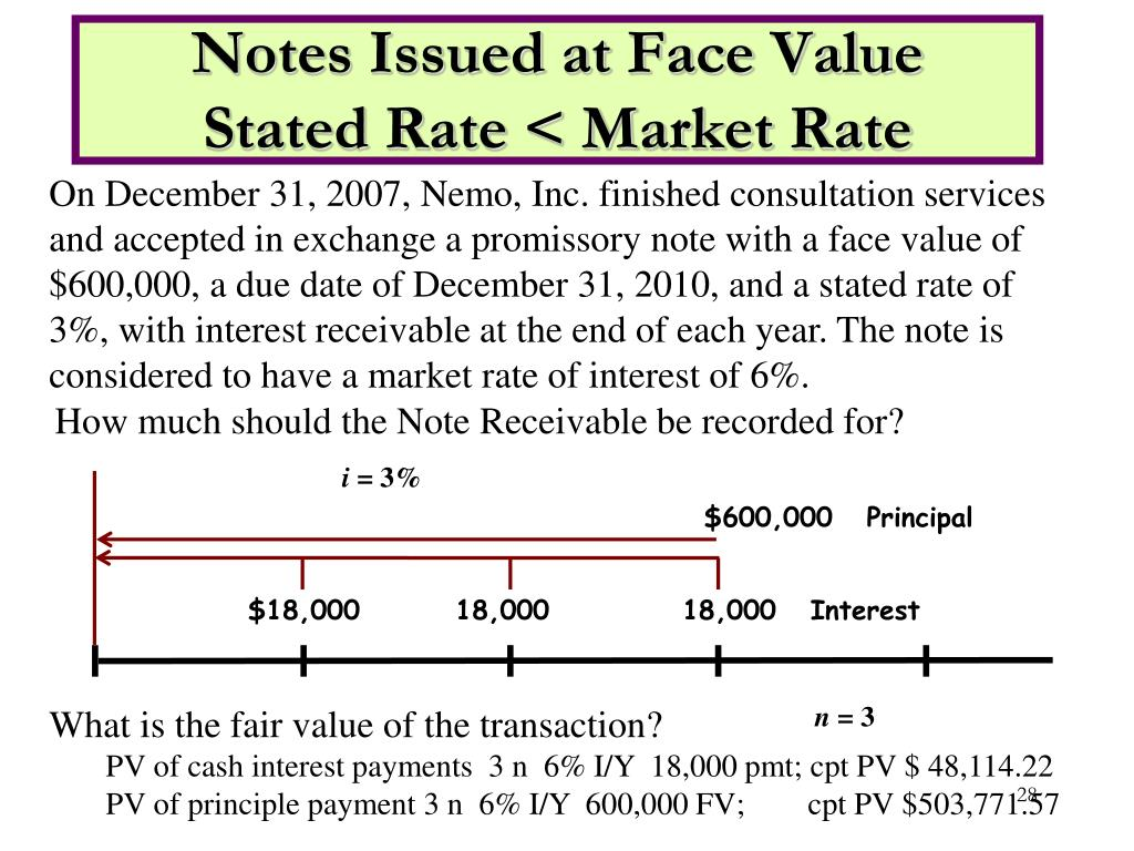 Notes Issued at Face Value