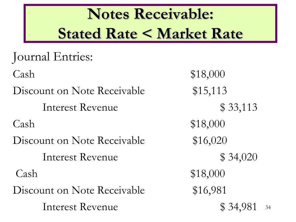 Notes Receivable: