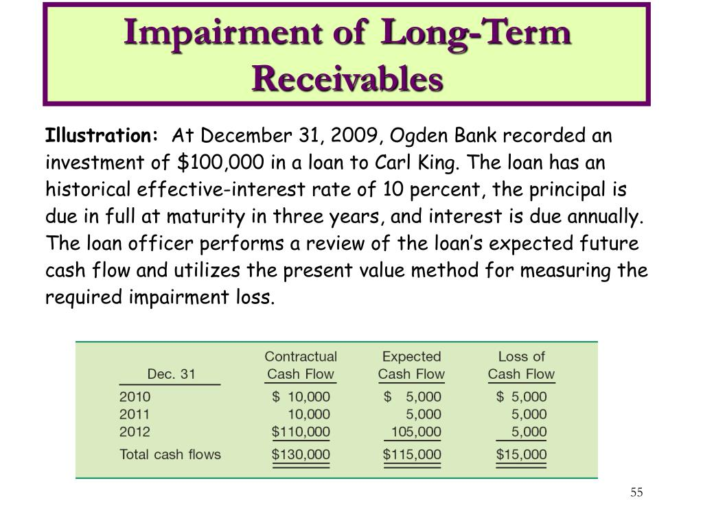 Impairment of Long-Term Receivables