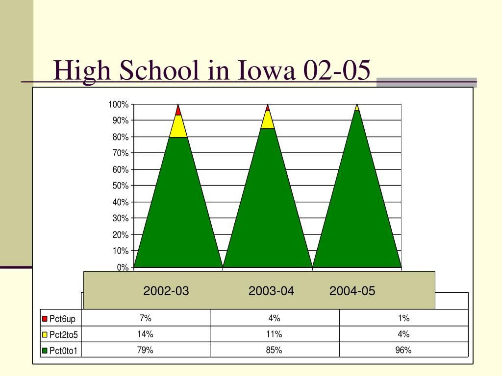High School in Iowa 02-05