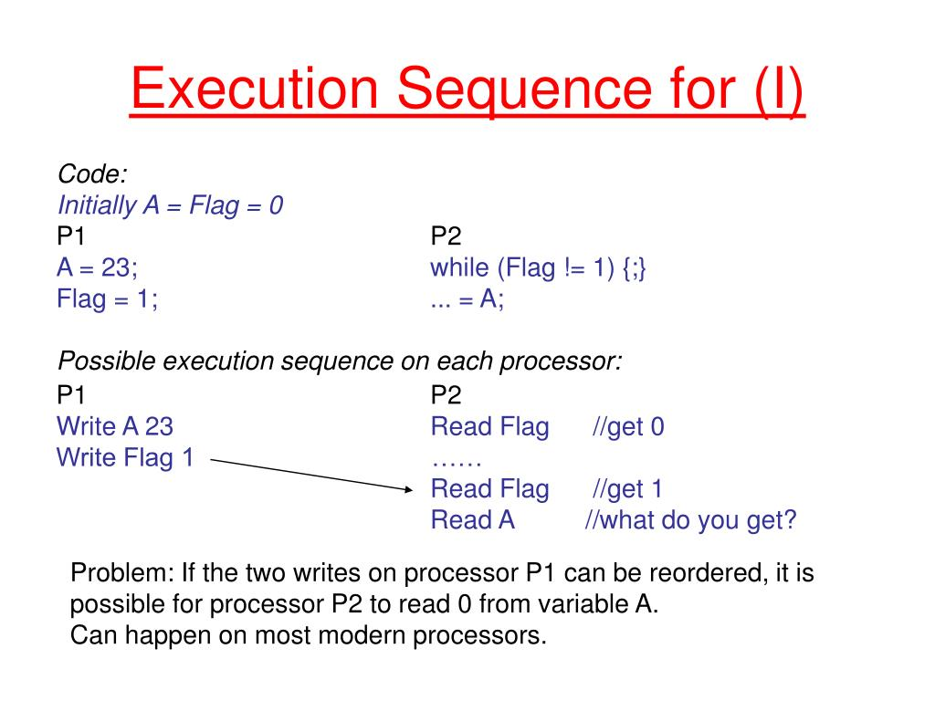 Execution Sequence for (I)