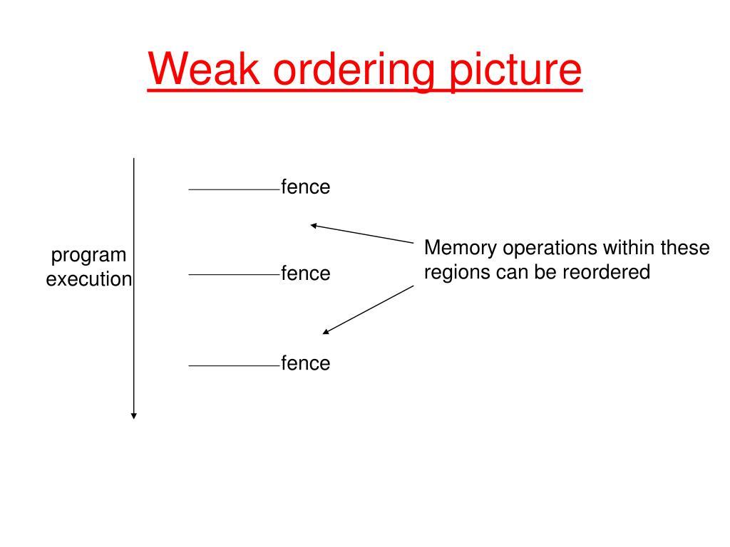 Weak ordering picture