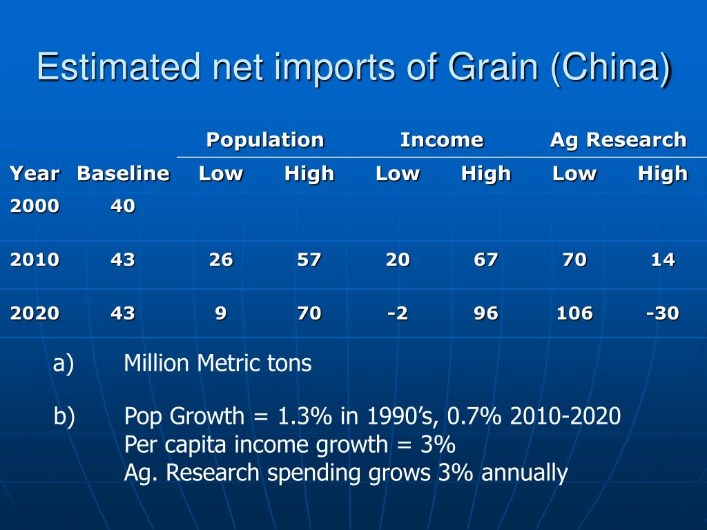 Estimated net imports of Grain (China)