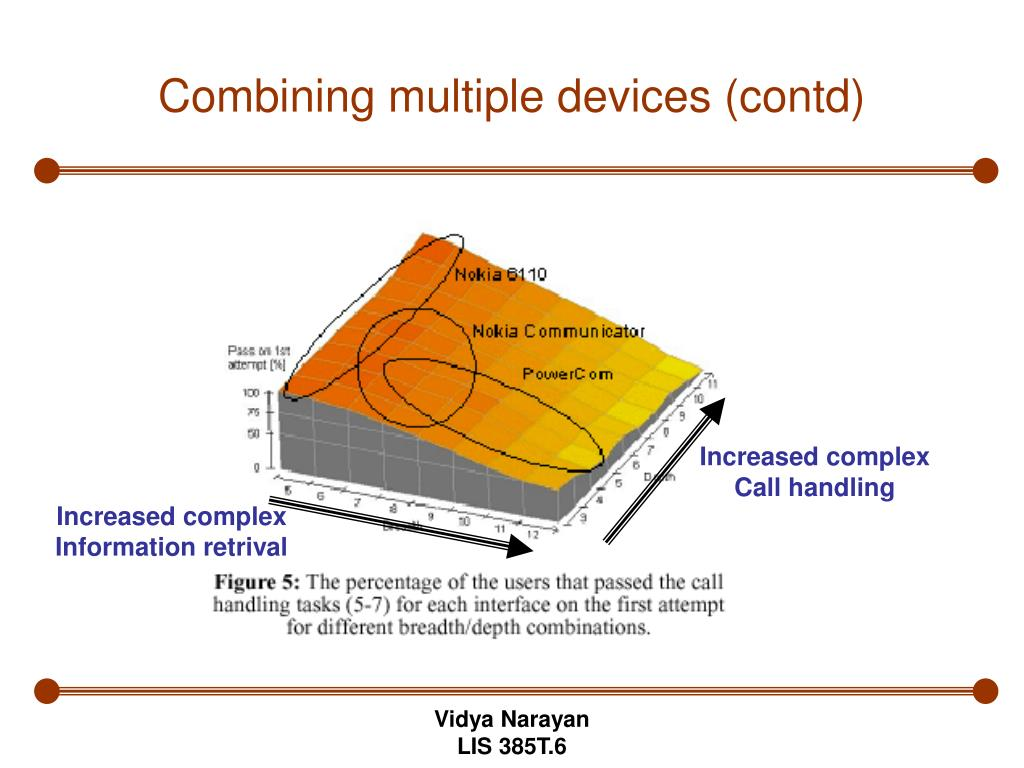 Combining multiple devices (contd)
