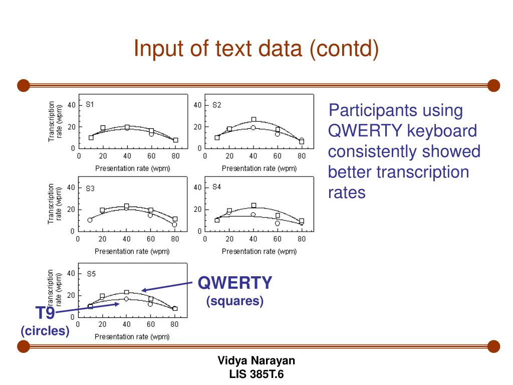 Input of text data (contd)