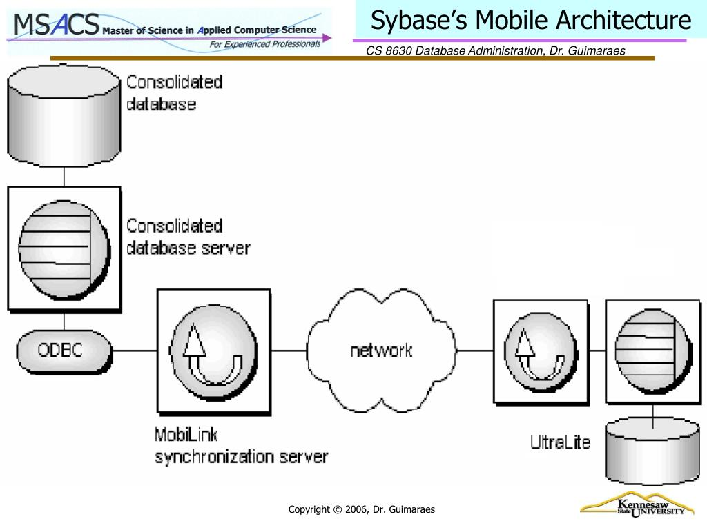 Sybase's Mobile Architecture