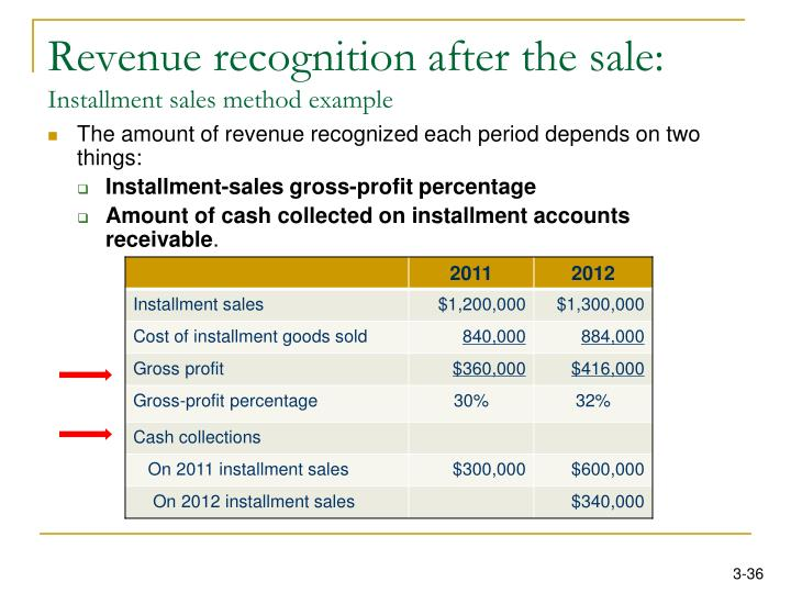 Revenue recognition after the sale: